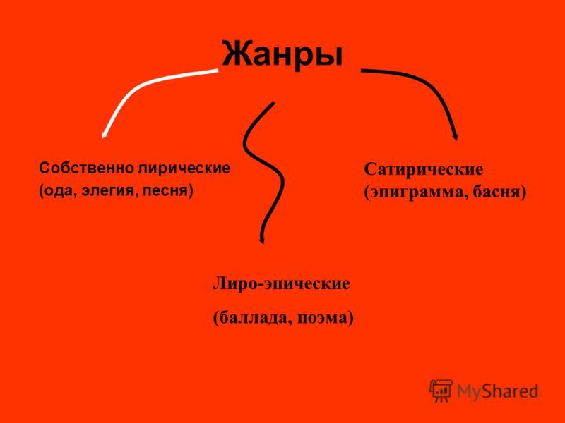 Жанры Собственно лирические (ода, элегия, песня) Лиро-эпические (баллада, поэма) Сатирические (эпиграмма, басня)