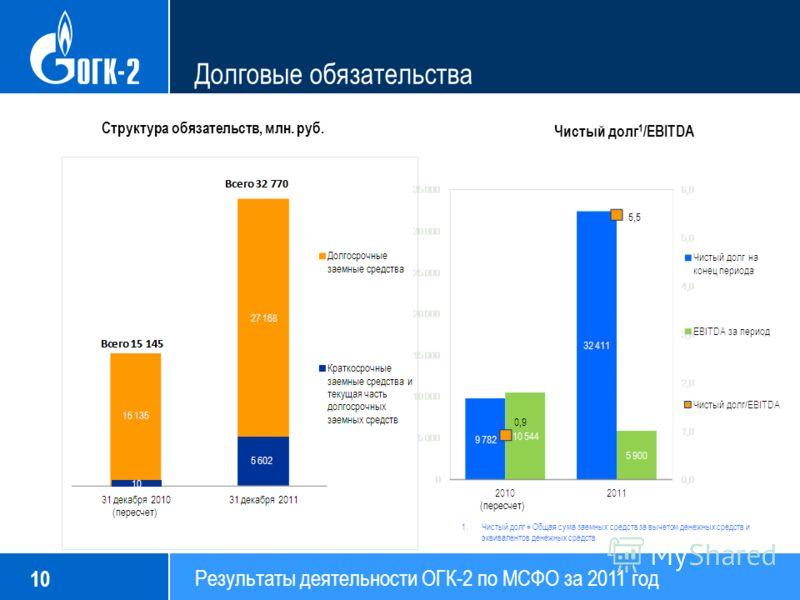 Результаты деятельности ОГК-2 по МСФО за 2011 год 10 Долговые обязательства Структура обязательств, млн. руб. Чистый долг 1 /EBITDA 1.Чистый долг = Общая сума заемных средств за вычетом денежных средств и эквивалентов денежных средств (пересчет) 10