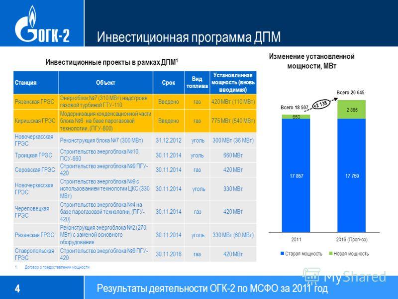 Результаты деятельности ОГК-2 по МСФО за 2011 год 4 17 85717 759 650 2 886 20112016 (Прогноз) Старая мощностьНовая мощность Всего 18 507 Всего 20 645 Инвестиционная программа ДПМ Изменение установленной мощности, МВт Инвестиционные проекты в рамках Д