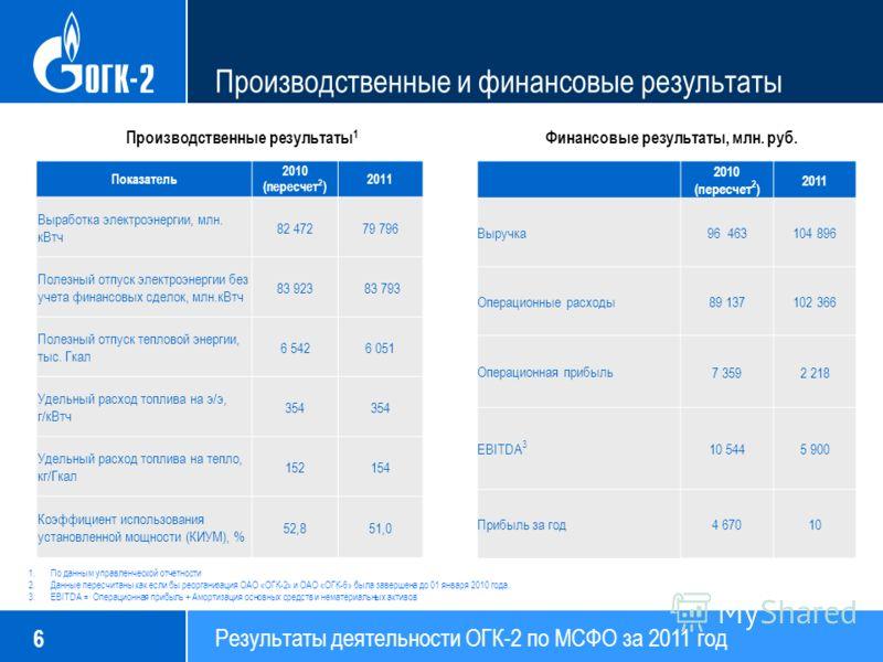 Результаты деятельности ОГК-2 по МСФО за 2011 год 6 Производственные и финансовые результаты Производственные результаты 1 Финансовые результаты, млн. руб. 2010 (пересчет 2 ) 2011 Выручка 96 463104 896 Операционные расходы 89 137102 366 Операционная