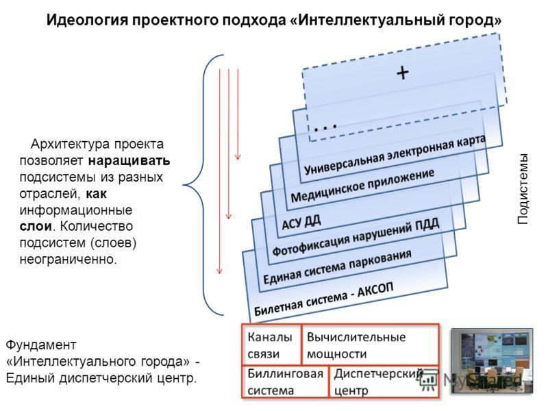 Идеология проектного подхода «Интеллектуальный город» Фундамент «Интеллектуального города» - Единый диспетчерский центр. Архитектура проекта позволяет наращивать подсистемы из разных отраслей, как информационные слои. Количество подсистем (слоев) нео