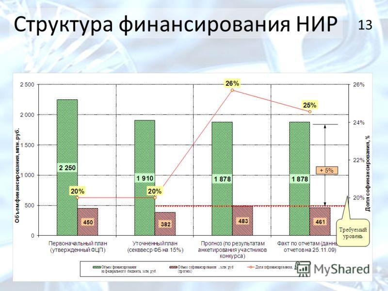 13 Структура финансирования НИР