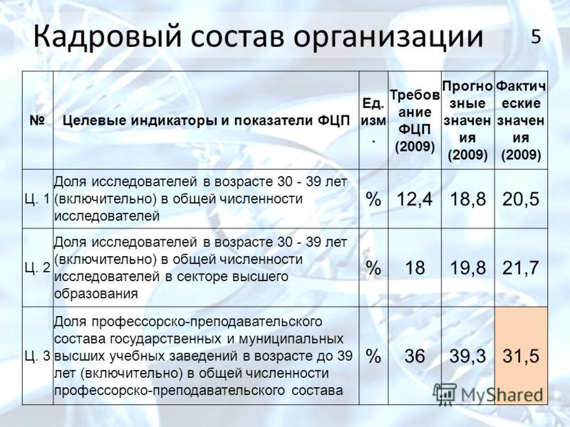 5 Кадровый состав организации Целевые индикаторы и показатели ФЦП Ед. изм. Требов ание ФЦП (2009) Прогно зные значен ия (2009) Фактич еские значен ия (2009) Ц. 1 Доля исследователей в возрасте 30 - 39 лет (включительно) в общей численности исследоват