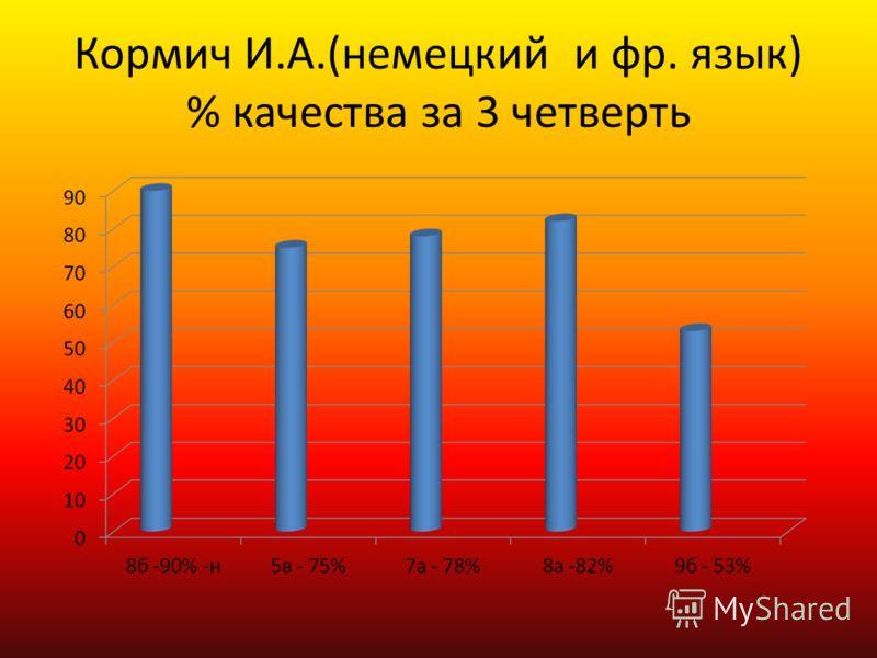 Кормич И.А.(немецкий и фр. язык) % качества за 3 четверть