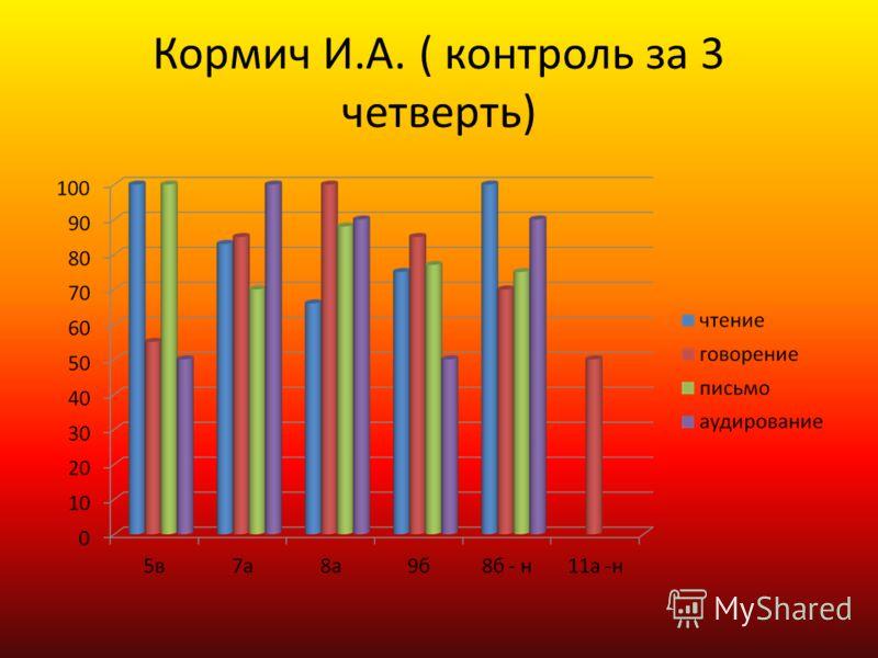 Кормич И.А. ( контроль за 3 четверть)