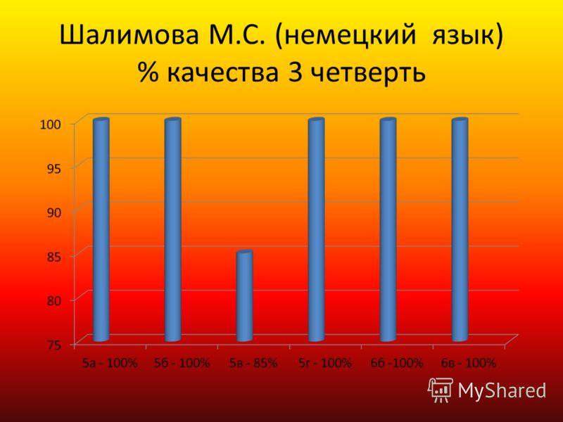 Шалимова М.С. (немецкий язык) % качества 3 четверть