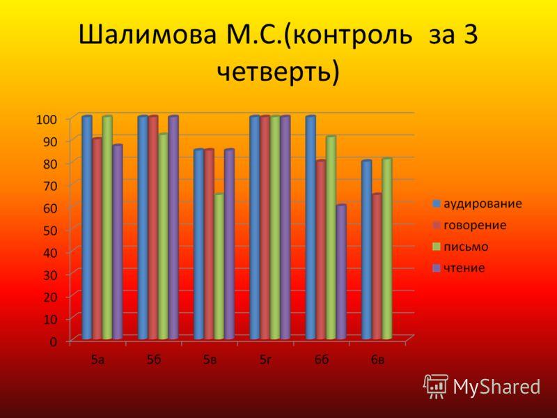 Шалимова М.С.(контроль за 3 четверть)