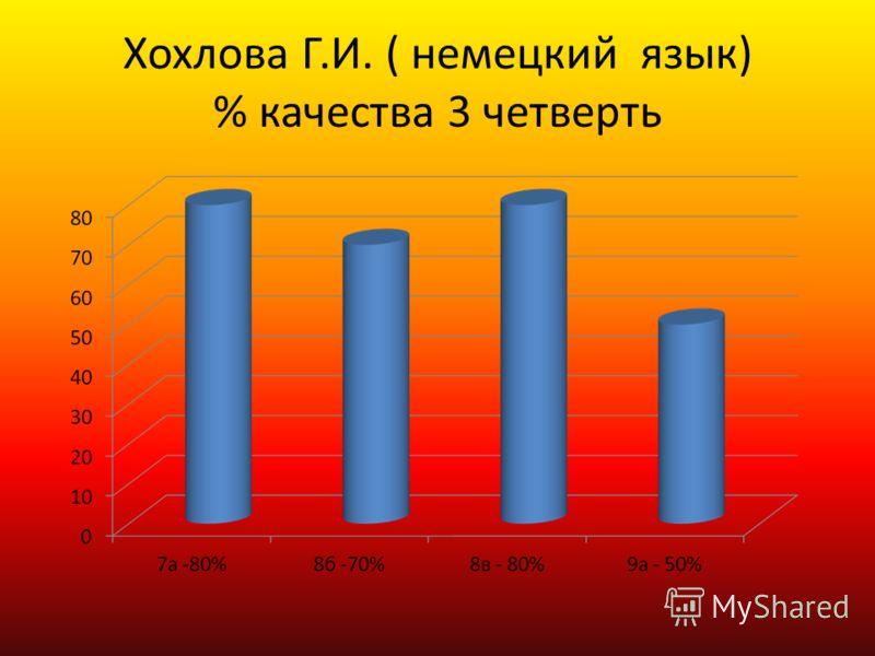 Хохлова Г.И. ( немецкий язык) % качества 3 четверть