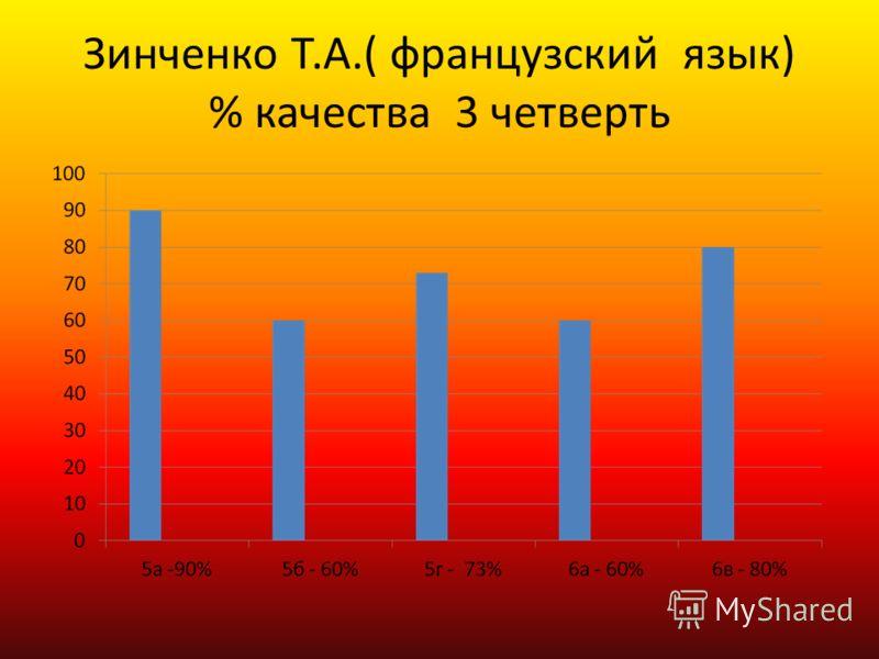 Зинченко Т.А.( французский язык) % качества 3 четверть