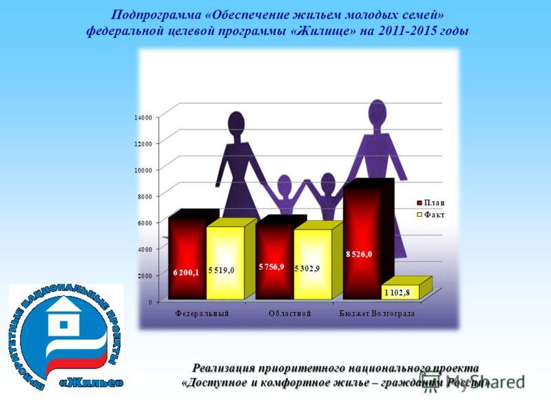 Подпрограмма «Обеспечение жильем молодых семей» федеральной целевой программы «Жилище» на 2011-2015 годы Реализация приоритетного национального проекта «Доступное и комфортное жилье – гражданам России»