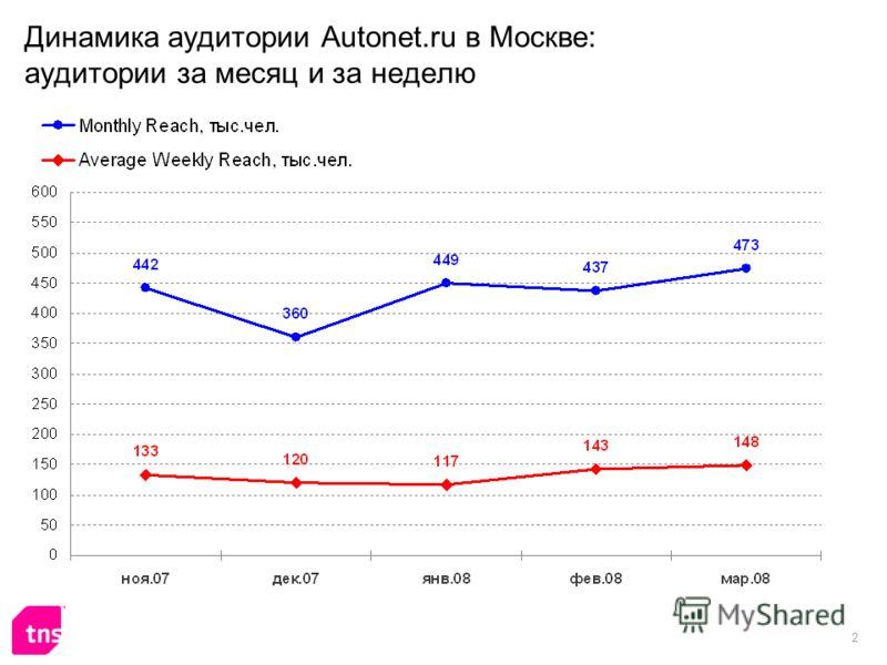 2 Динамика аудитории Autonet.ru в Москве: аудитории за месяц и за неделю