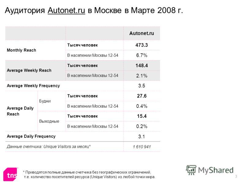 3 Аудитория Autonet.ru в Москве в Марте 2008 г. Autonet.ru Monthly Reach Тысяч человек 473.3 В населении Москвы 12-54 6.7% Average Weekly Reach Тысяч человек 148.4 В населении Москвы 12-54 2.1% Average Weekly Frequency 3.5 Average Daily Reach Будни Т