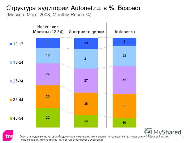 5 Структура аудитории Autonet.ru, в %. Возраст (Москва, Март 2008, Monthly Reach %) Отсутствие данных по какой-либо демо-группе означает, что значение показателя не является статистически значимым, но не означает, что эта группа полностью отсутствует