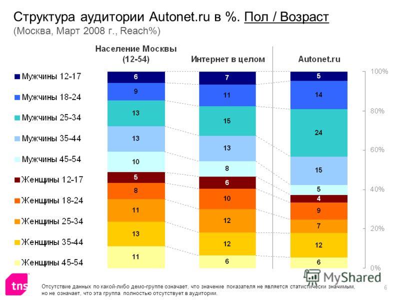 6 Структура аудитории Autonet.ru в %. Пол / Возраст (Москва, Март 2008 г., Reach%) Отсутствие данных по какой-либо демо-группе означает, что значение показателя не является статистически значимым, но не означает, что эта группа полностью отсутствует
