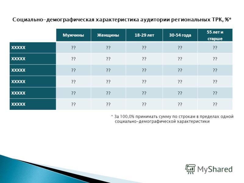 Динамика еженедельной аудитории региональных ТРК, % Самыми популярными региональными ТРК по-прежнему являются XXXXX и XXXXX (XXX)