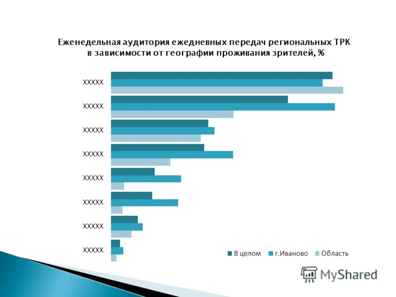 Ежемесячная аудитория еженедельных передач региональных ТРК в зависимости от географии проживания зрителей, %