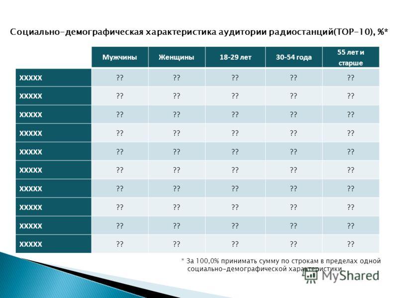 Динамика еженедельной аудитории радиостанций, % За последние полгода наиболее ощутимо расширилась аудитория Радио XXXXX