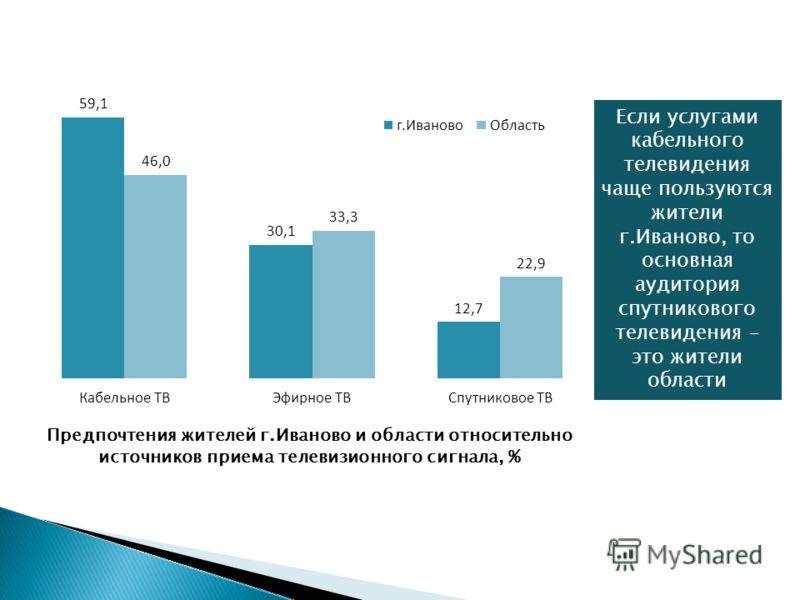 Предпочтения жителей региона относительно источников приема телевизионного сигнала, % Каждый второй житель региона пользуется услугами кабельного телевидения