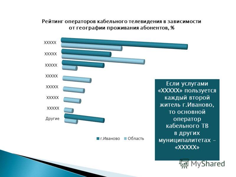 Рейтинг операторов кабельного телевидения (в целом по региону), %