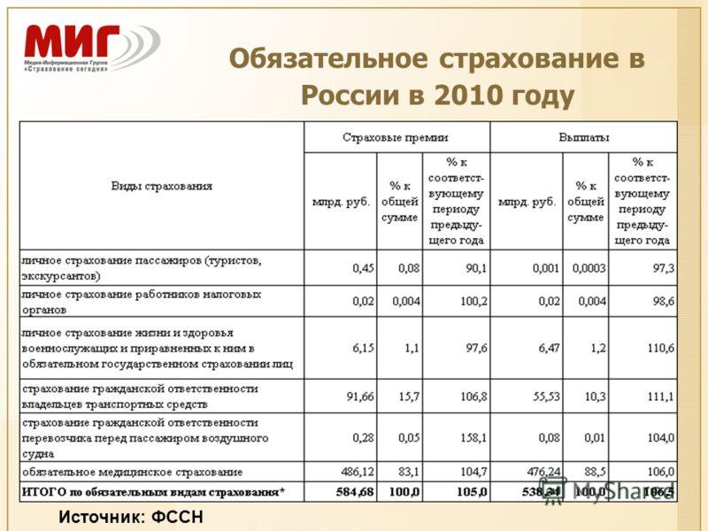 Обязательное страхование в России в 2010 году Источник: ФССН