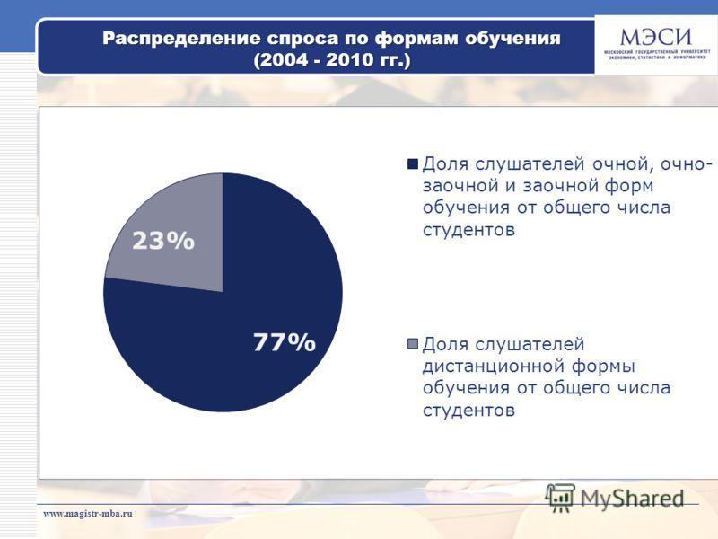 www.magistr-mba.ru Распределение спроса по формам обучения (2004 - 2010 гг.)