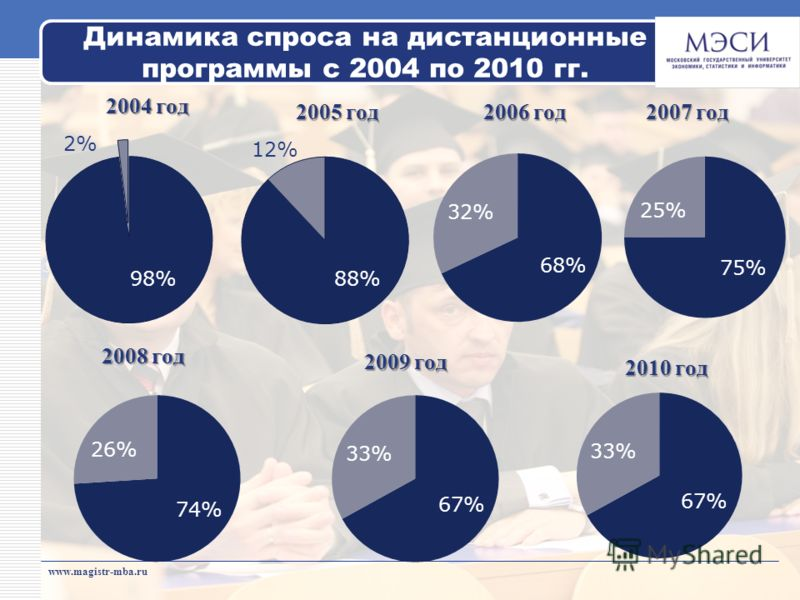 www.magistr-mba.ru 2004 год Динамика спроса на дистанционные программы с 2004 по 2010 гг. 2005 год 2006 год 2007 год 2009 год 2008 год