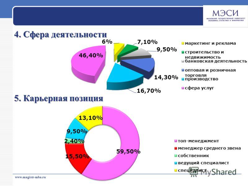 www.magistr-mba.ru 4. Сфера деятельности 5. Карьерная позиция