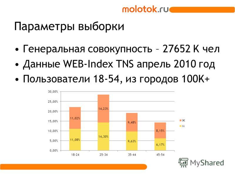 Параметры выборки Генеральная совокупность – 27652 K чел Данные WEB-Index TNS апрель 2010 год Пользователи 18-54, из городов 100K+