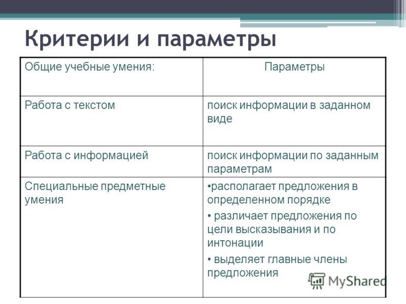 Критерии и параметры Общие учебные умения:Параметры Работа с текстомпоиск информации в заданном виде Работа с информациейпоиск информации по заданным параметрам Специальные предметные умения располагает предложения в определенном порядке различает пр