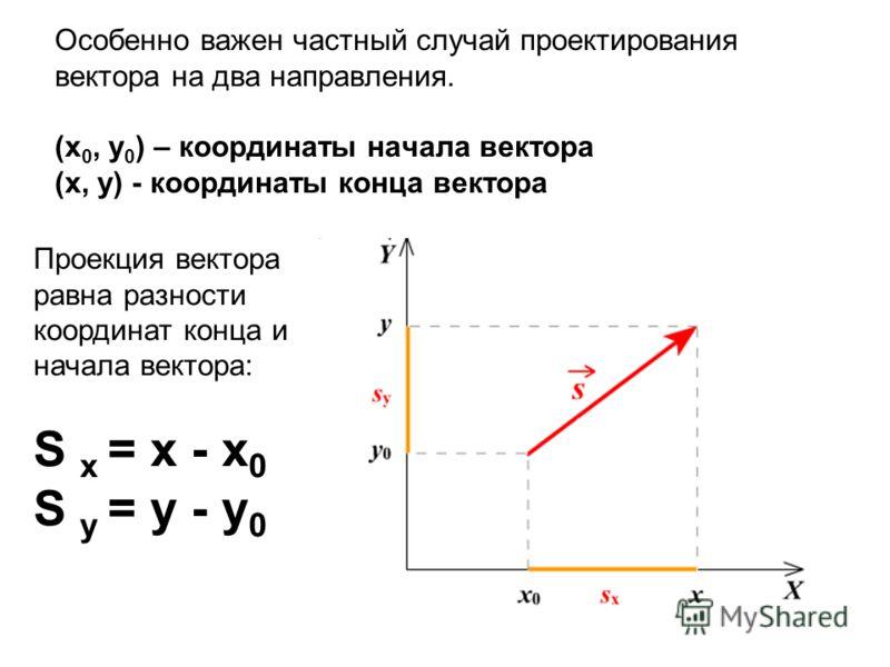 Особенно важен частный случай проектирования вектора на два направления. (x 0, y 0 ) – координаты начала вектора (x, y) - координаты конца вектора Проекция вектора равна разности координат конца и начала вектора: S x = x - x 0 S y = y - y 0
