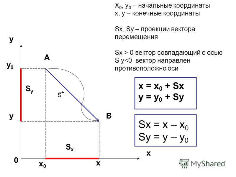 X 0, y 0 – начальные координаты x, y – конечные координаты Sx, Sy – проекции вектора перемещения Sx > 0 вектор совпадающий с осью S y