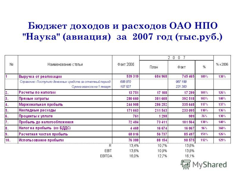 Бюджет доходов и расходов ОАО НПО Наука (авиация) за 2007 год (тыс.руб.)