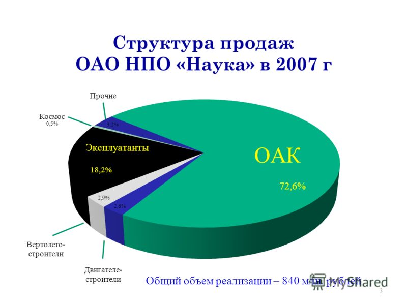 Структура продаж ОАО НПО «Наука» в 2007 г 3 Двигателе- строители Вертолето- строители Космос Прочие