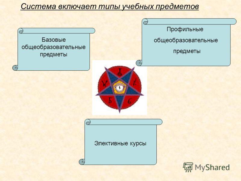 Базовые общеобразовательные предметы Профильные общеобразовательные предметы Элективные курсы Система включает типы учебных предметов