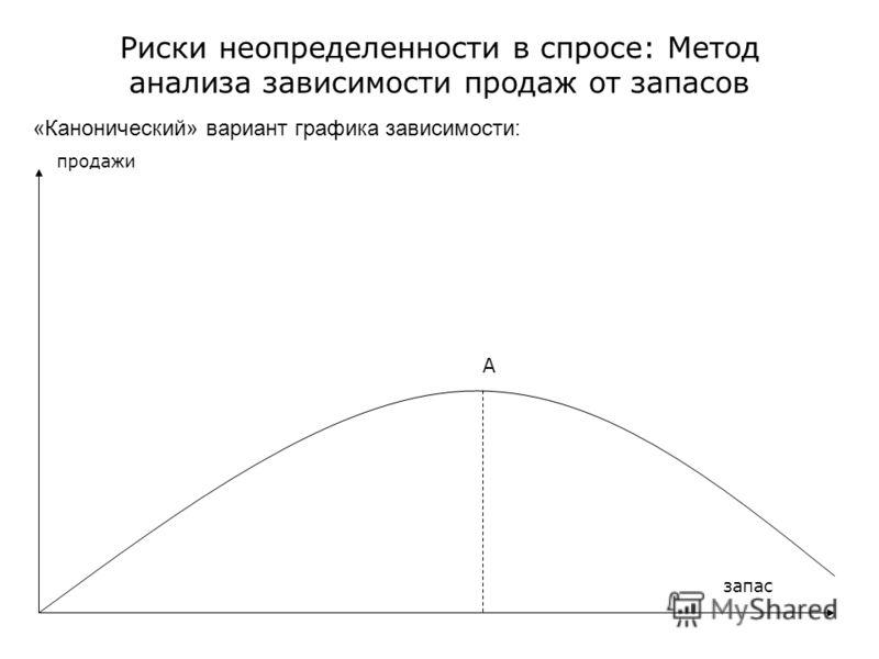 Риски неопределенности в спросе: Метод анализа зависимости продаж от запасов «Канонический» вариант графика зависимости: А запас продажи