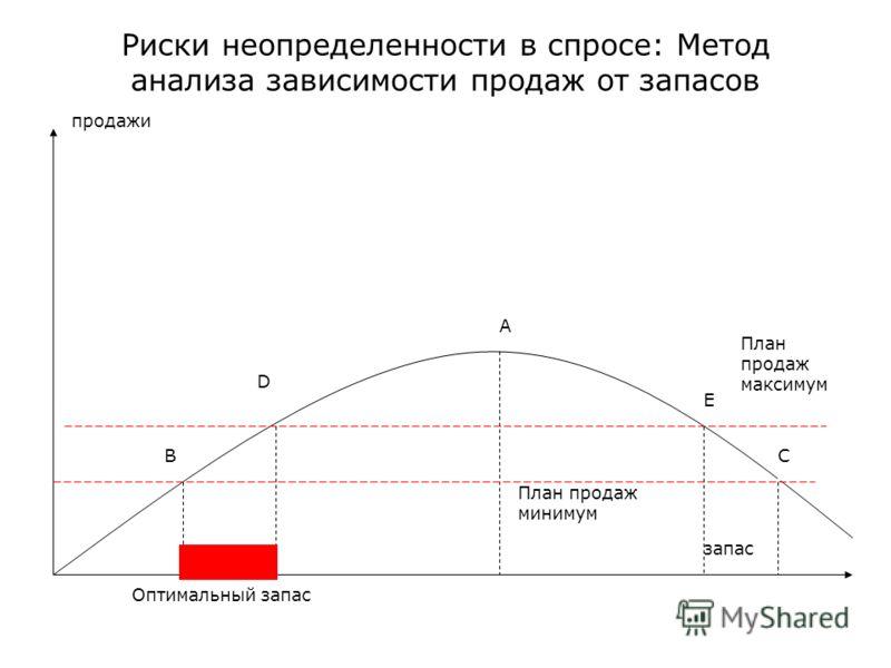 Риски неопределенности в спросе: Метод анализа зависимости продаж от запасов План продаж максимум План продаж минимум А запас продажи ВС D E Оптимальный запас