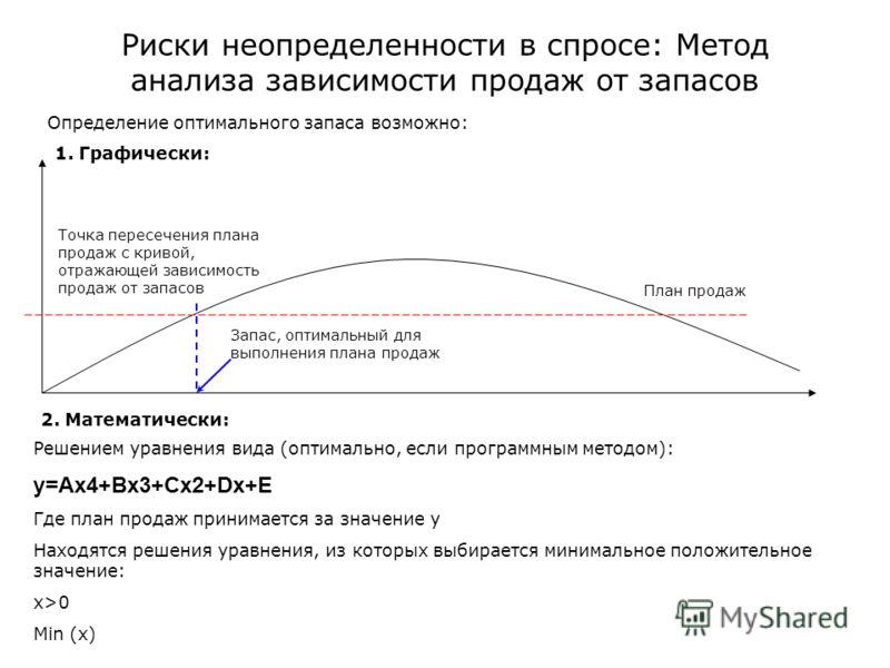 Запас, оптимальный для выполнения плана продаж Точка пересечения плана продаж с кривой, отражающей зависимость продаж от запасов План продаж Риски неопределенности в спросе: Метод анализа зависимости продаж от запасов Определение оптимального запаса