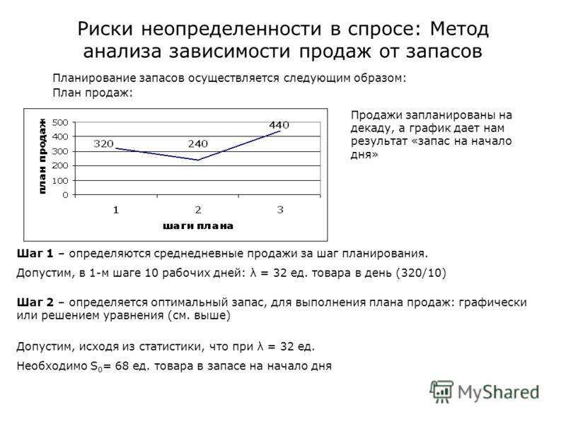 Риски неопределенности в спросе: Метод анализа зависимости продаж от запасов Планирование запасов осуществляется следующим образом: План продаж: Продажи запланированы на декаду, а график дает нам результат «запас на начало дня» Шаг 1 – определяются с