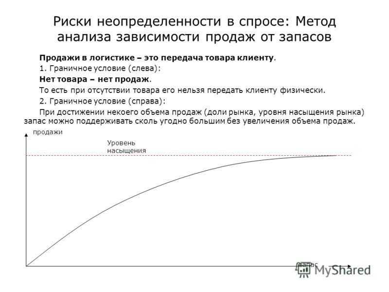 Риски неопределенности в спросе: Метод анализа зависимости продаж от запасов Продажи в логистике – это передача товара клиенту. 1. Граничное условие (слева): Нет товара – нет продаж. То есть при отсутствии товара его нельзя передать клиенту физически