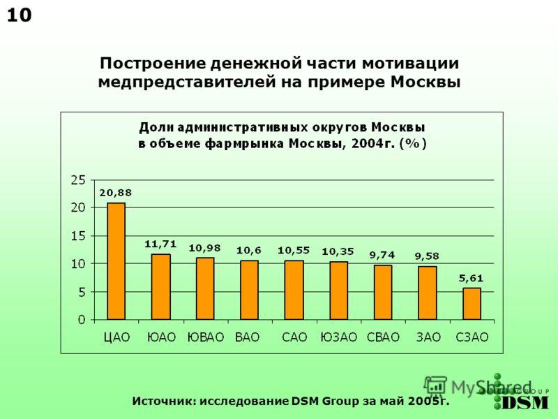 Построение денежной части мотивации медпредставителей на примере Москвы Источник: исследование DSM Group за май 2005г. 10