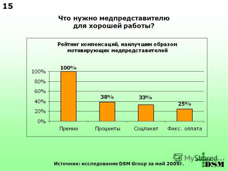 Что нужно медпредставителю для хорошей работы? Источник: исследование DSM Group за май 2005г. 15