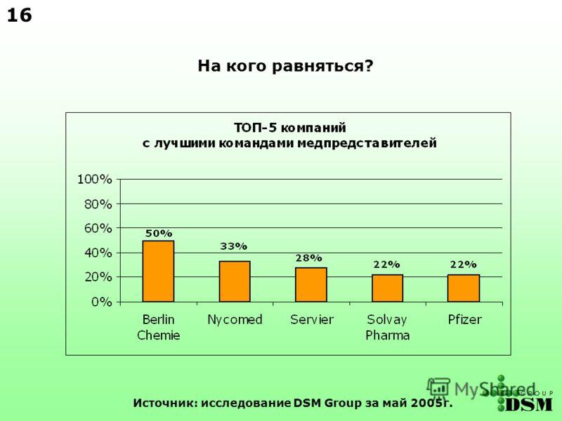 На кого равняться? Источник: исследование DSM Group за май 2005г. 1616