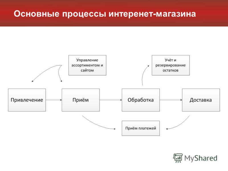 Основные процессы интеренет-магазина