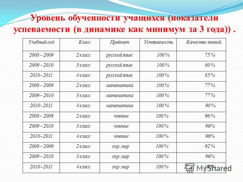 Уровень обученности учащихся (показатели успеваемости (в динамике как минимум за 3 года)). Учебный год КлассПредмет Успеваемость Качество знаний. 2008 – 2009 2 классрусский язык 100 % 75 % 2009 – 2010 3 классрусский язык 100 % 80 % 2010 - 2011 4 клас