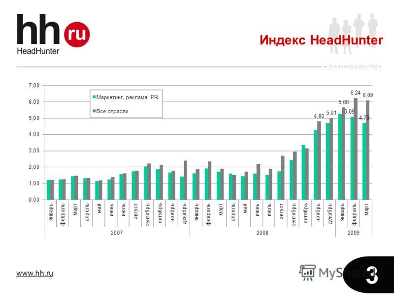 www.hh.ru Online Hiring Services 3 Индекс HeadHunter