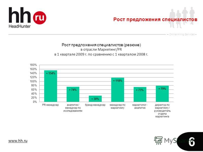 www.hh.ru Online Hiring Services 6 Рост предложения специалистов