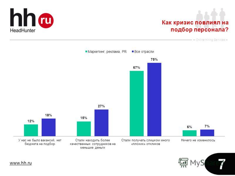 www.hh.ru Online Hiring Services 7 Как кризис повлиял на подбор персонала?