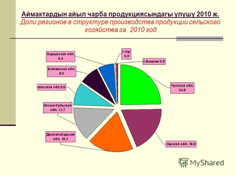 Аймактардын айыл чарба продукциясындагы үлүшү 2010 ж. Доли регионов в структуре производства продукции сельского хозяйства за 2010 год
