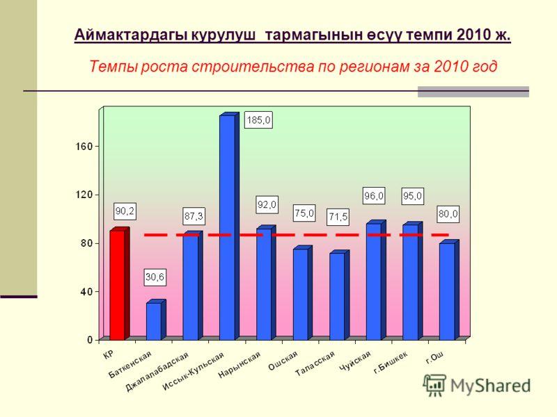 Аймактардагы курулуш тармагынын өсүү темпи 2010 ж. Темпы роста строительства по регионам за 2010 год