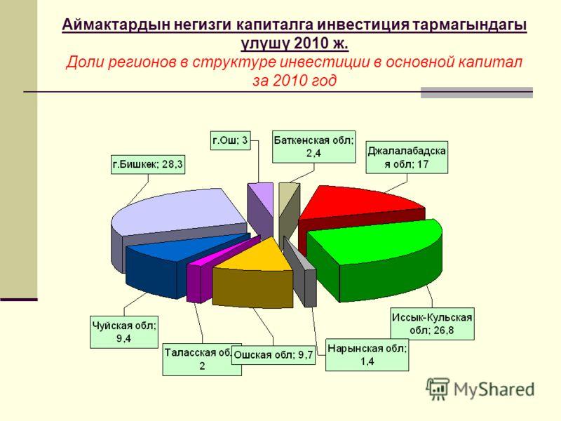 Аймактардын негизги капиталга инвестиция тармагындагы үлүшү 2010 ж. Доли регионов в структуре инвестиции в основной капитал за 2010 год